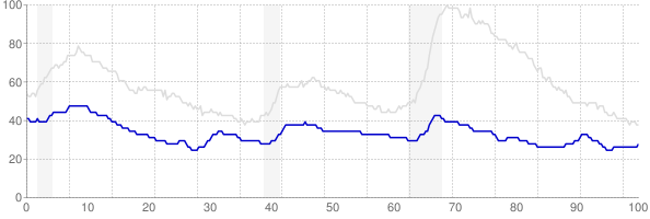 North Dakota monthly unemployment rate chart from 1990 to October 2018